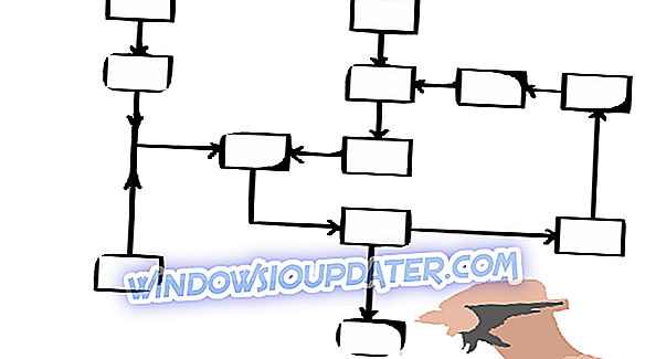 5 des meilleurs logiciels de diagramme et organigramme pour Windows